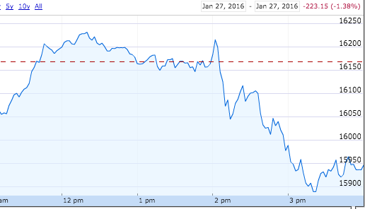 Market Throws A Tantrum After Fed Statement